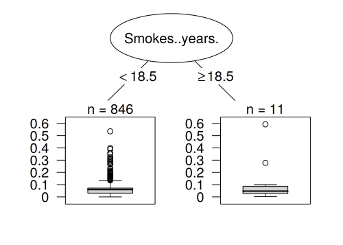 small resolution of decision tree that explains which instances were most influential for predicting the 7 th instance