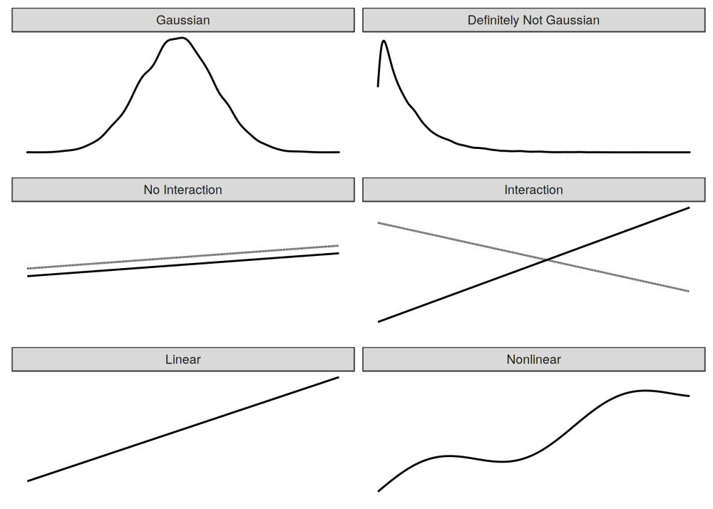 medium resolution of three assumptions of the linear model left side gaussian distribution of the outcome