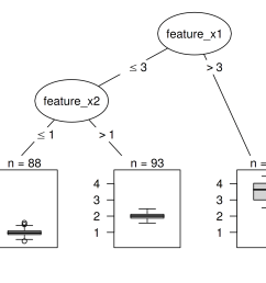 decision tree with artificial data instances with a value greater than 3 for feature x1 [ 2100 x 1500 Pixel ]