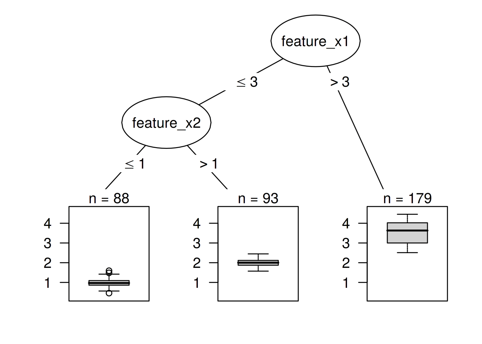 hight resolution of decision tree with artificial data instances with a value greater than 3 for feature x1