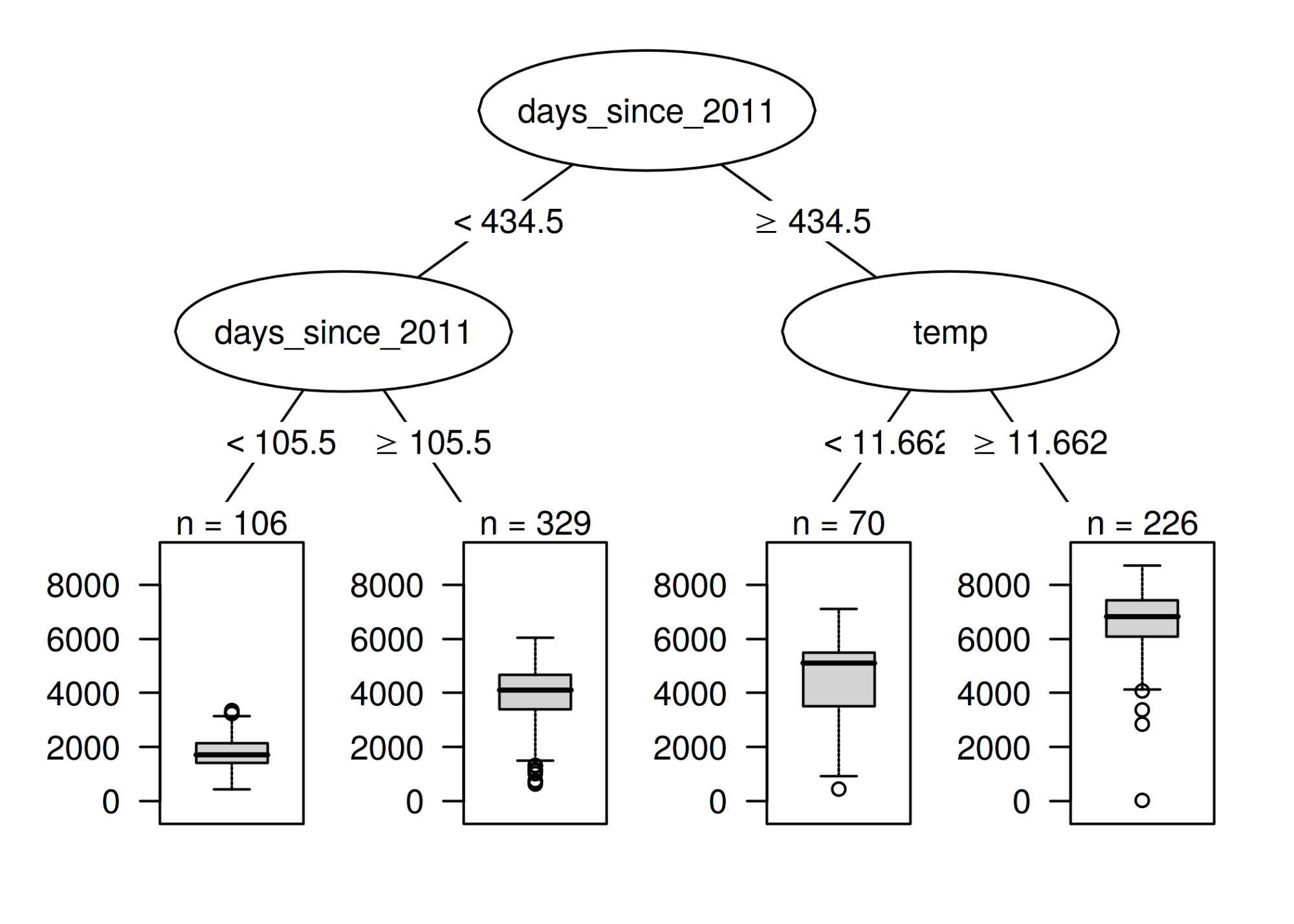 hight resolution of regression tree fitted on the bike rental data the maximum allowed depth for the tree