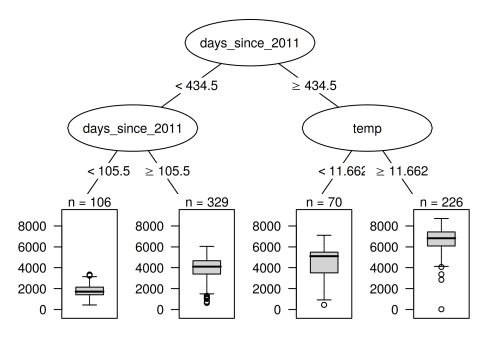 small resolution of regression tree fitted on the bike rental data the maximum allowed depth for the tree