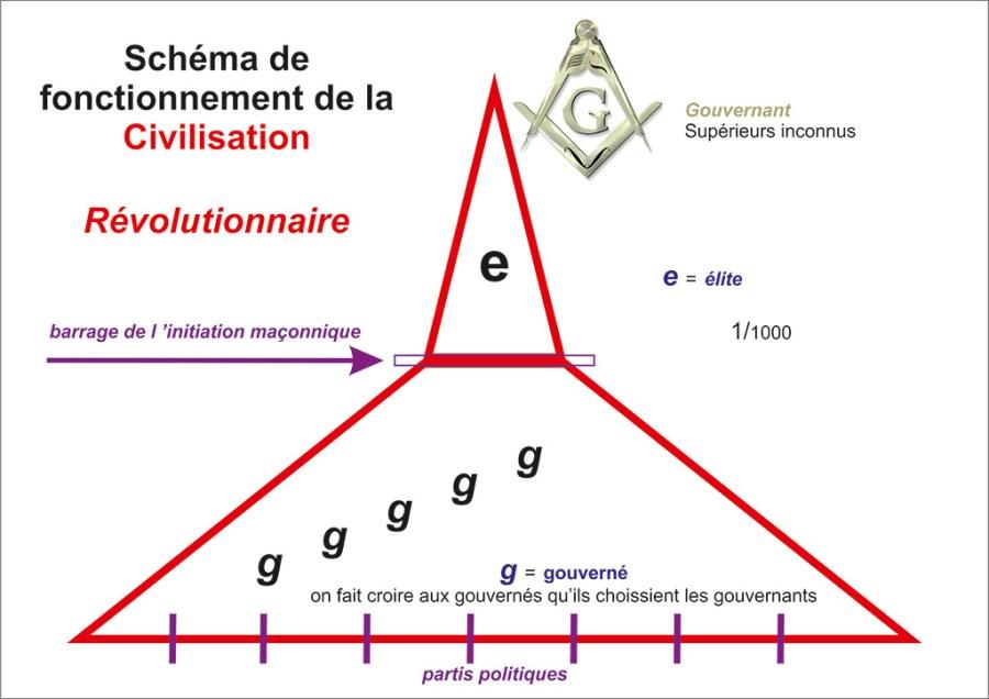 Pyramide de gouvernemant révolutionnaire