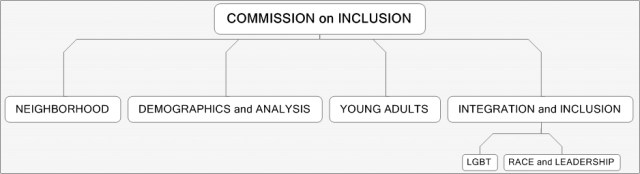 Commission on Inclusion Structure _3G (3)