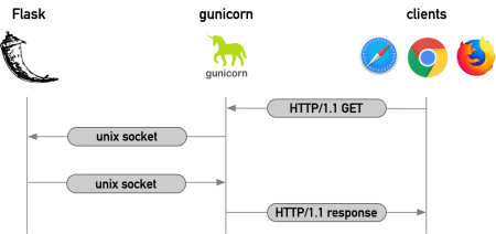 The deployment scheme: Dash is a Flask app that interacts with Gunicorn via WSGI, which then serves content up over HTTP/1.1.