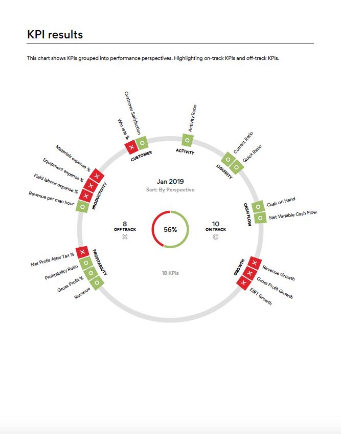 KPI Assessment and Tracking
