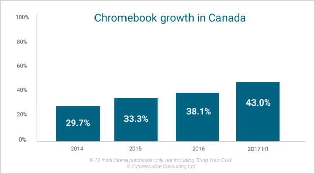 Canada : les chromebooks dominent le marché des écoles primaires et secondaires