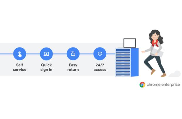 """""""Grab and Go"""" : le programme Chromebook intelligent pour les entreprises"""