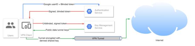 Google lance son propre VPN qui sera compatible Chrome OS !