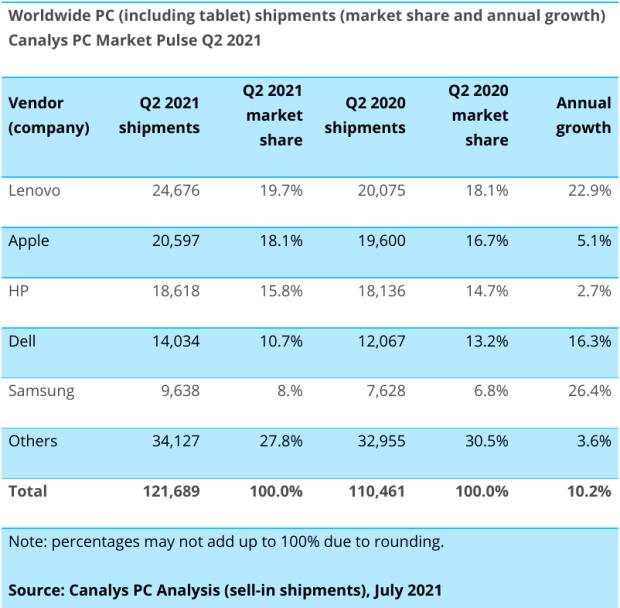 Canalys : de nouveaux chiffres sur Q2 2021 pour les Chromebooks !