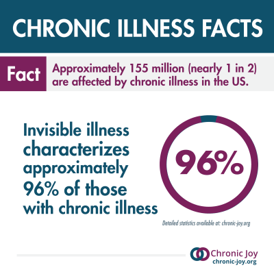 Invisible illness characterizes 96%