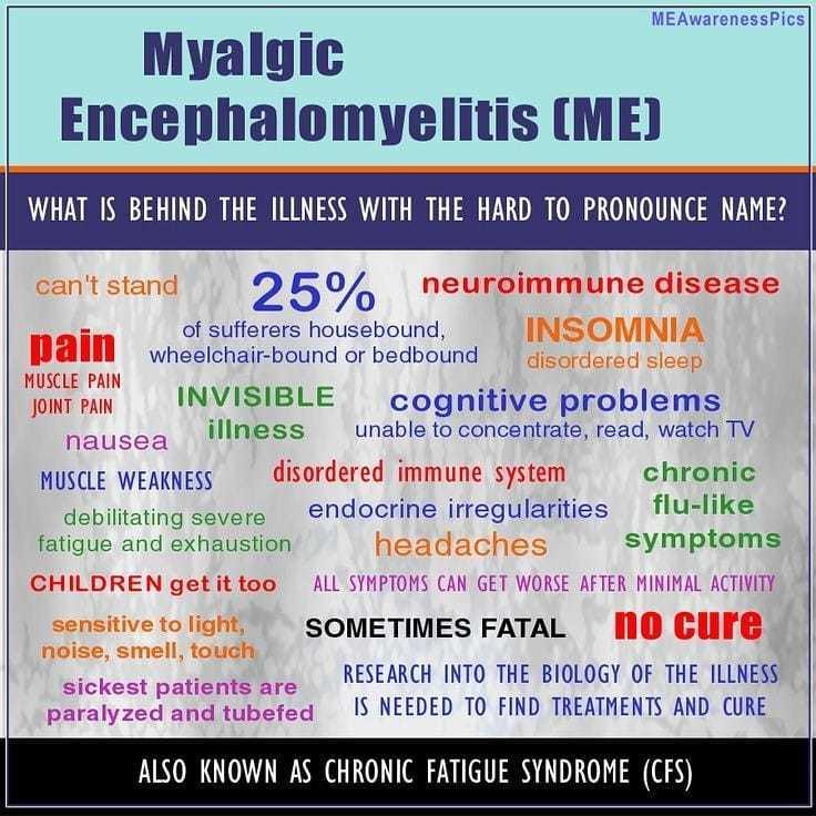 Heading says Myalgic Encephalomyelitis, below is a long list of symptoms