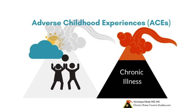 Links between adverse childhood experiences and chronic illness offer treatment and tools for healing. Calculate ACE score. Overview. ACEs increase risk for #Autoimmune #MS #Diabetes #ME/CFS #heartdisease #asthma #fibromyalgia #IBD #chronicpain Chronic Illness Trauma Studies #CITS