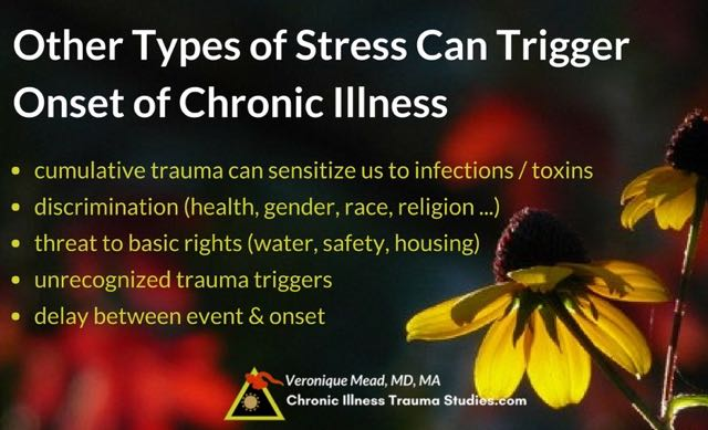 APOEs discrimination Stress, Trauma, Infections can trigger onset of chronic illness Mead CITS