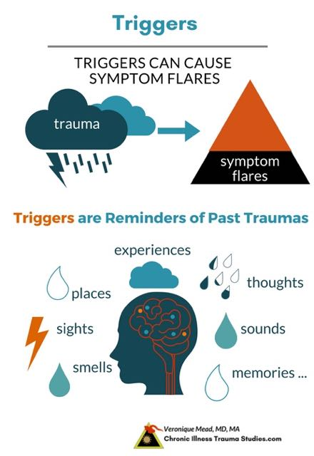 Triggers are reminders of past trauma and can stimulate onset of disease, symptom flares and exacerbations. They are evidence of the links between chronic illness, trauma and the nervous system. Mead. Chronic Illness Trauma Studies.