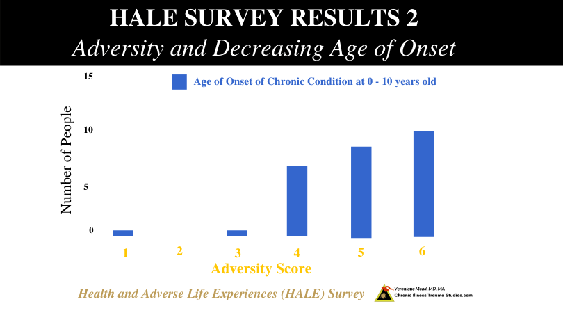 HALE survey results 2 age of onset with increasing adversity Mead CITS