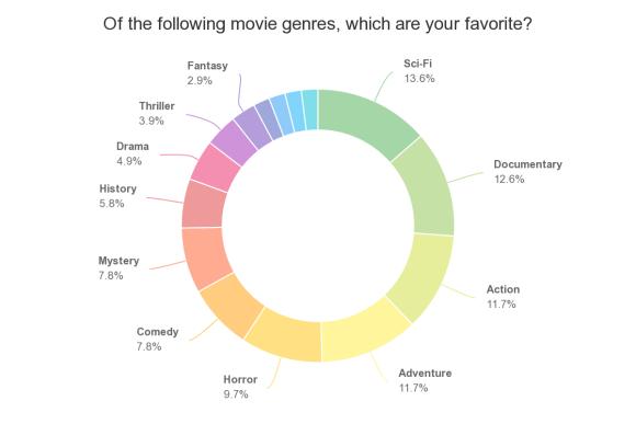 Favorite movie genres