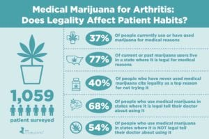 Medical Marijuana for Arthritis: Does Legal Status Affect Whether Patients Use It — or Talk to Their Doctor About It?