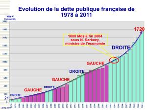 En 2012 et 2013, la dette a continué à augmenter de façon vertigineuse!