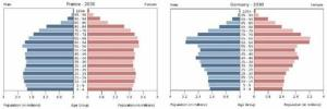 Une population européenne vieillissante, surtout en Allemagne (pyramide de droite)