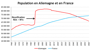 FRANCE ALLEMAGNE _ Evolution population