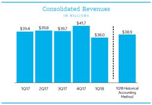 AT&T revenues