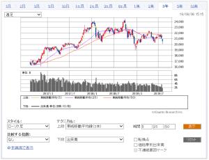 日経平均株価が大幅下落!今後の株価の推移の予想は?過去のチャート ...