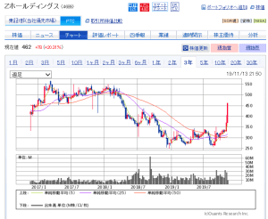 LINE(3938)がソフトバンク子会社のYahoo!JAPANと経営統合の一報!今後 ...