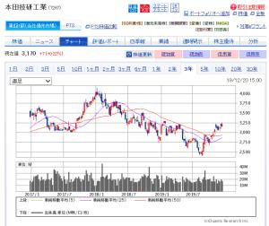 ホンダ の 株価 ホンダ【7267】株の基本情報|株探(かぶたん)