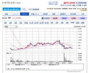 レオパレス 株価 チャート