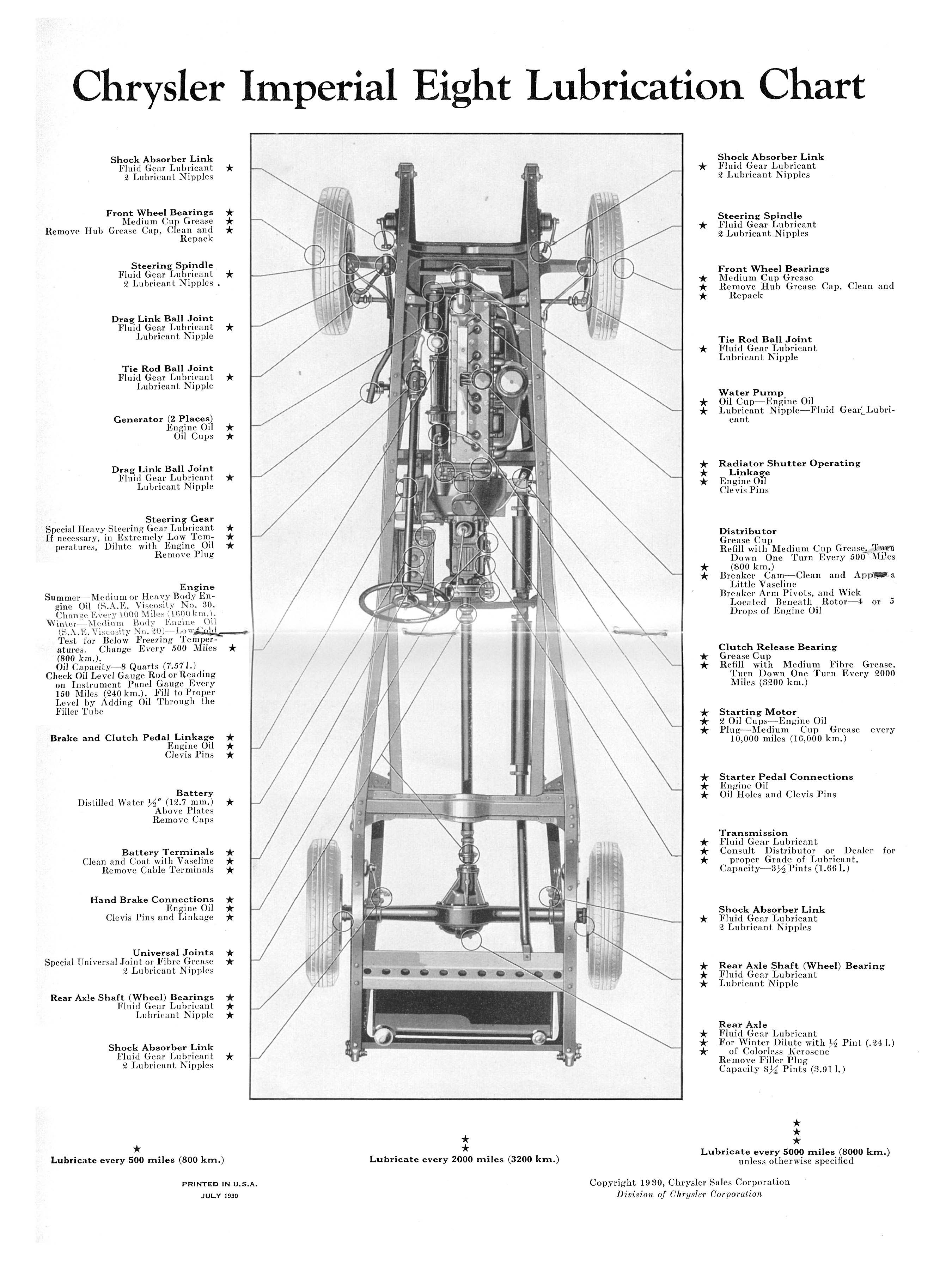 1930 Chrysler Imperial Service Manual