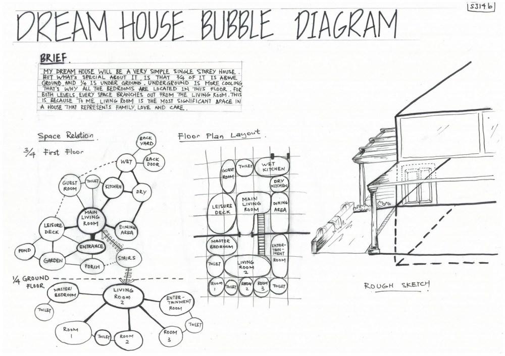 medium resolution of bubble diagrams