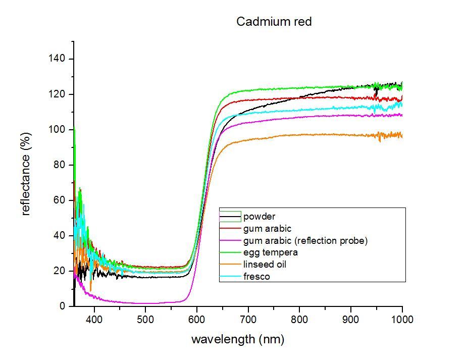 cadmium red
