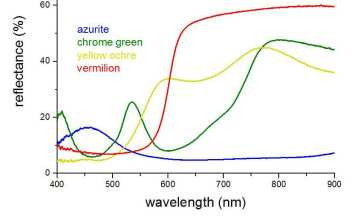 Reflectance spectra of historical pigments