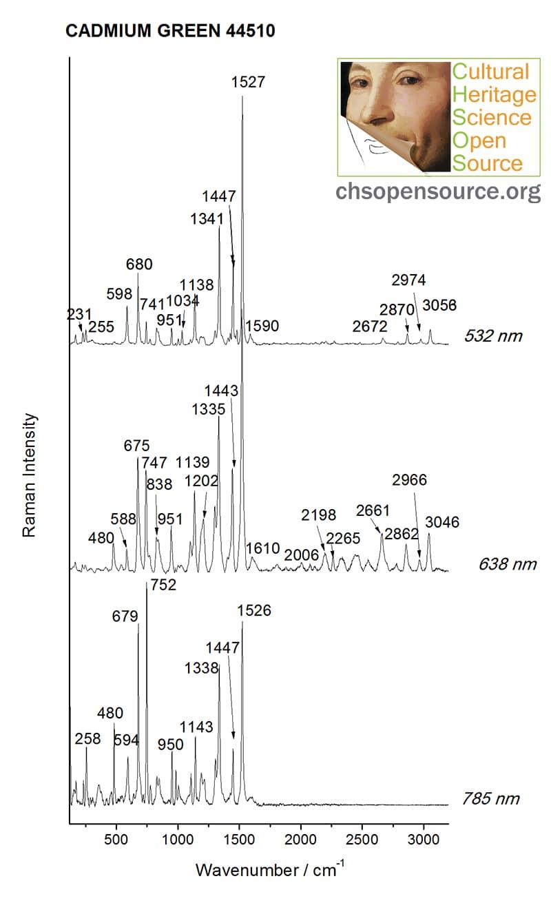 Cadmium green 44510 Raman Spectroscopy Pigments Checker