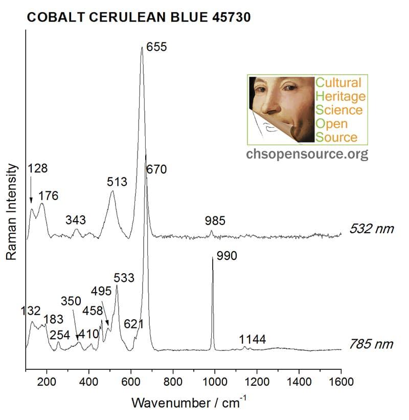 Cobalt cerulean blue 45730 Raman Spectroscopy Pigments Checker
