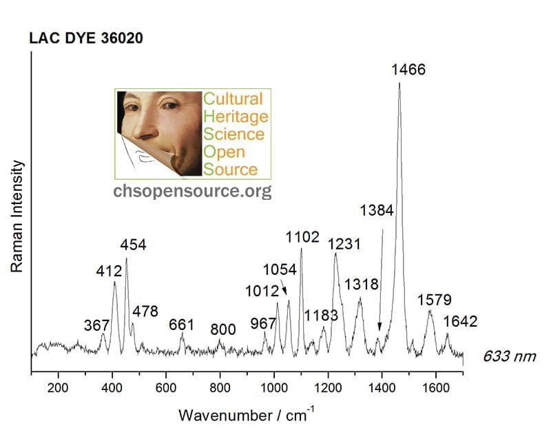 Lac dye 36020 Raman Spectroscopy Pigments Checker
