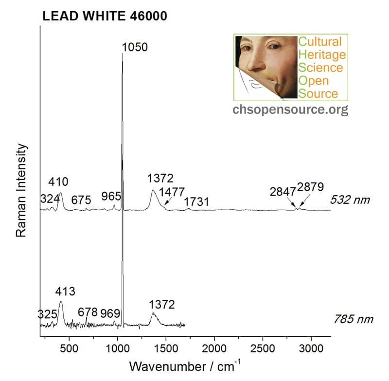 Lead white 46000 Raman Spectroscopy Pigments Checker