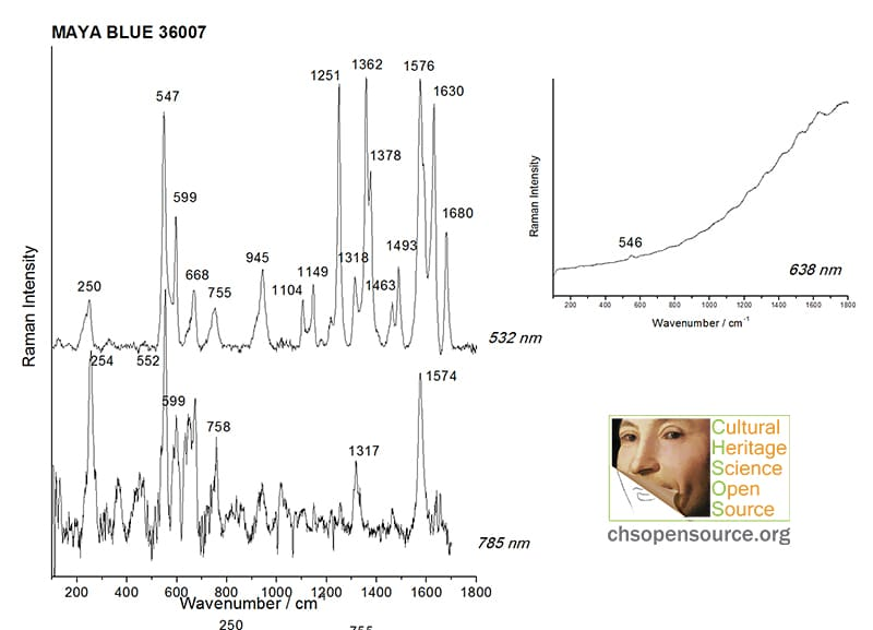Maya Blue 36007 Raman Spectroscopy Pigments Checker
