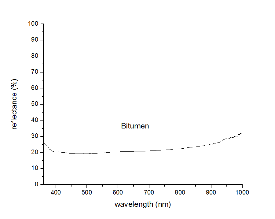 bitumen Reflectance