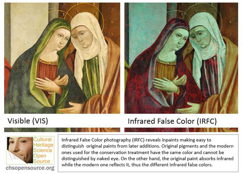 Infrared False Color photography (IRFC) reveals inpaints making easy to distinguish original paints from later additions. Original pigments and the modern ones used for the conservation treatment have the same color and cannot be distinguished by naked eye. On the other hand, the original paint absorbs infrared while the modern one reflects it, thus the different infrared false colors.
