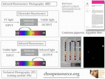infrared fluorescence photography pigments checker