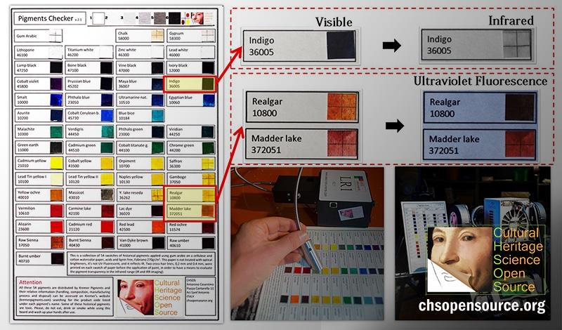 raman spectroscopy database pigments checker 1