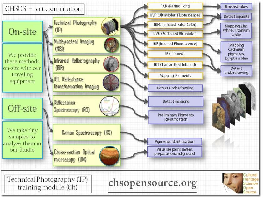 chsos-methods