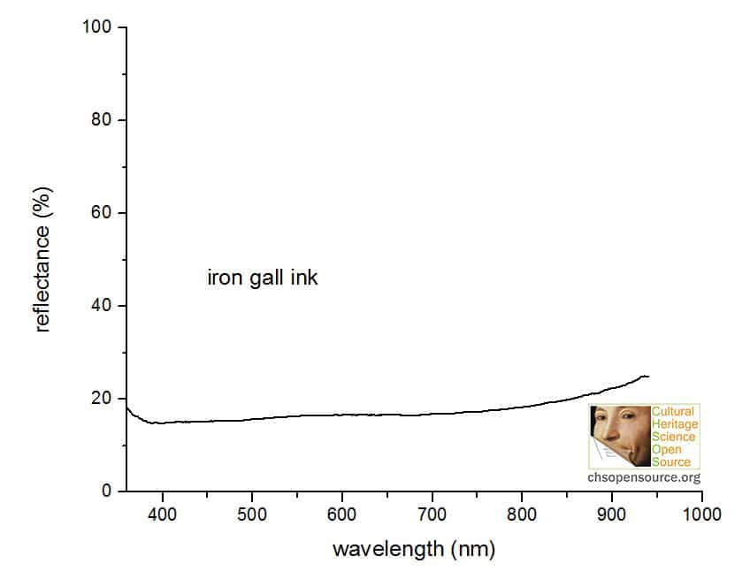 iron gall ink reflectance spectrum