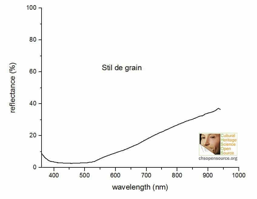 stil de grain reflectance spectrum