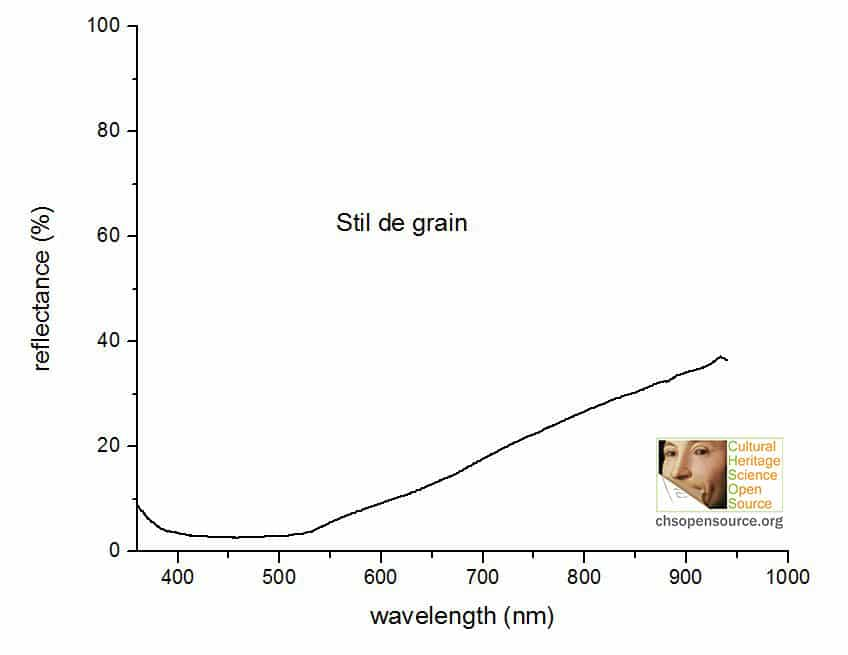 stil de grain reflectance spectrum