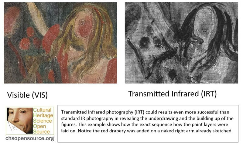 Transmitted Infrared photography (IRT) could results even more successful than standard IR photography in revealing the underdrawing and the building up of the figures. This example shows how the exact sequence how the paint layers were laid on. Notice the red drapery was added on a naked right arm already sketched.