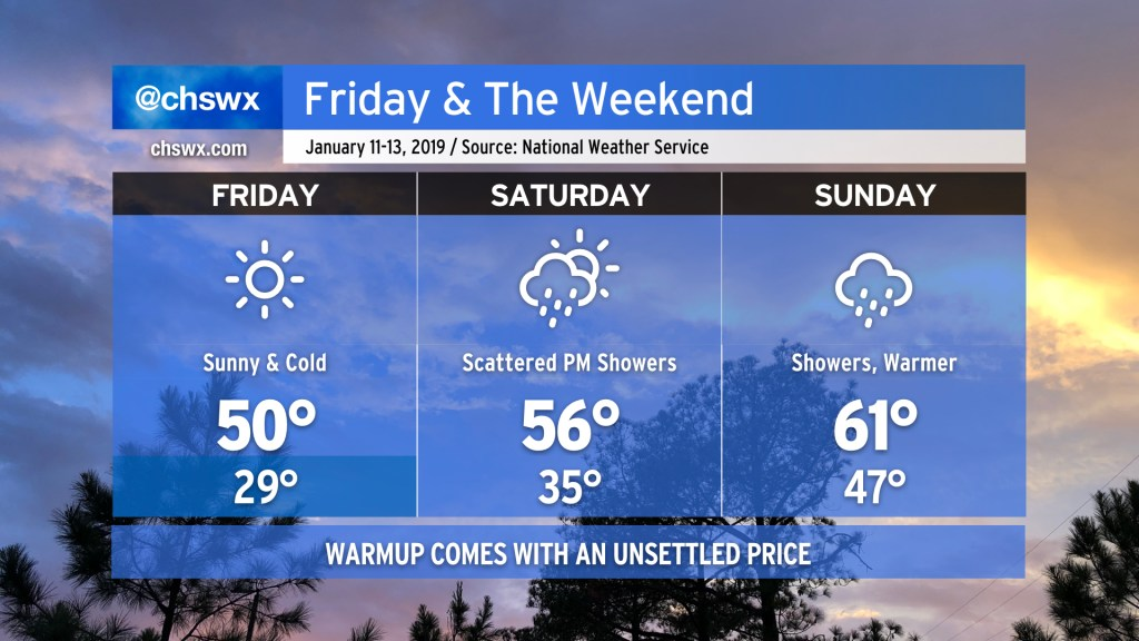 Three-day forecast from the National Weather Service in Charleston, updated at 3 PM on January 10. Chilly weather continues into Sunday before a wedge of high pressure lifts northward.