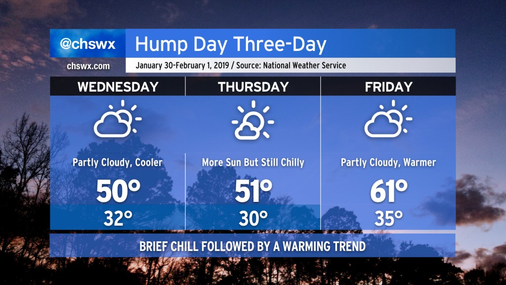 Forecast graphic. Wednesday: Partly cloudy, high 50, low 32. Thursday: Mostly Sunny, high 51, low 30. Friday: Partly Cloudy, high 61, low 35.